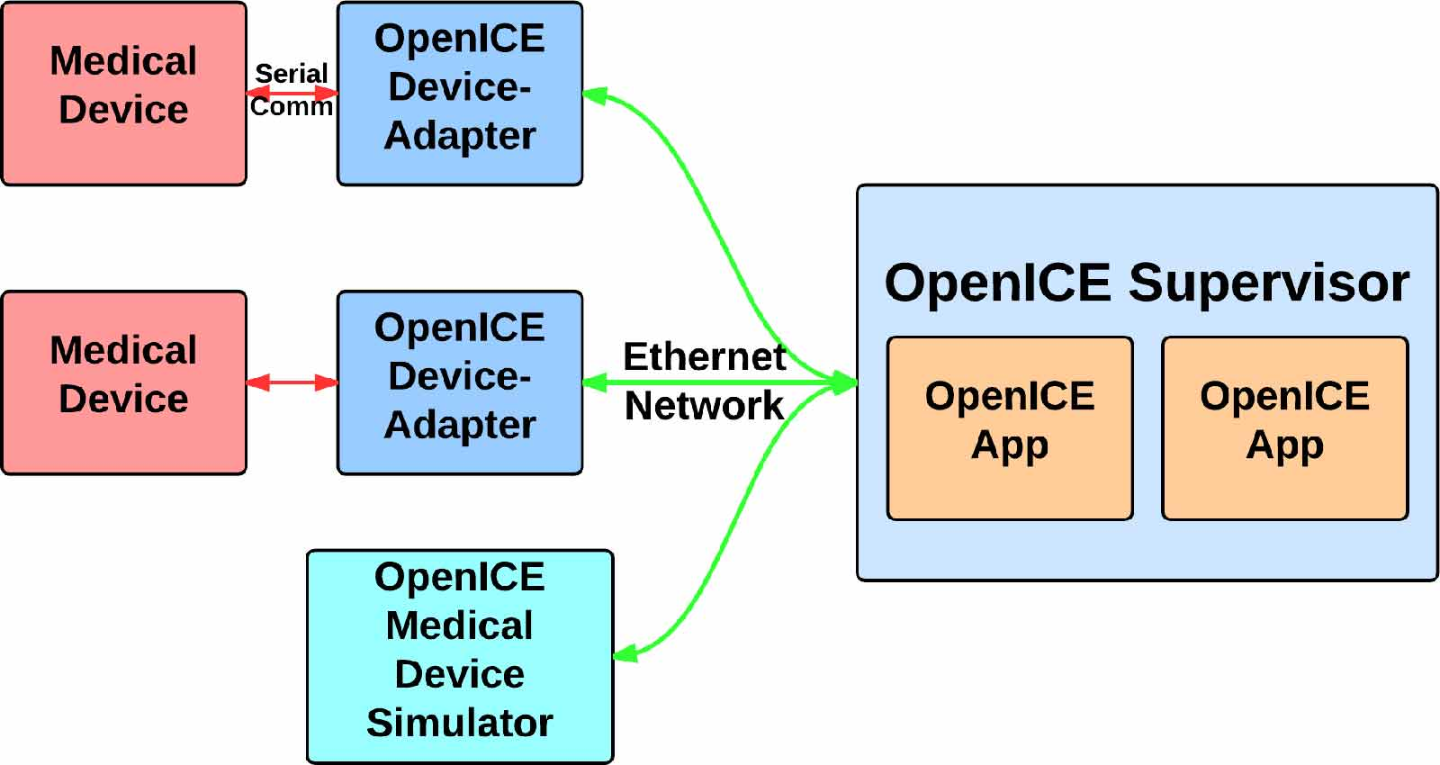 OpenICE – Medical device interoperability platform – Open