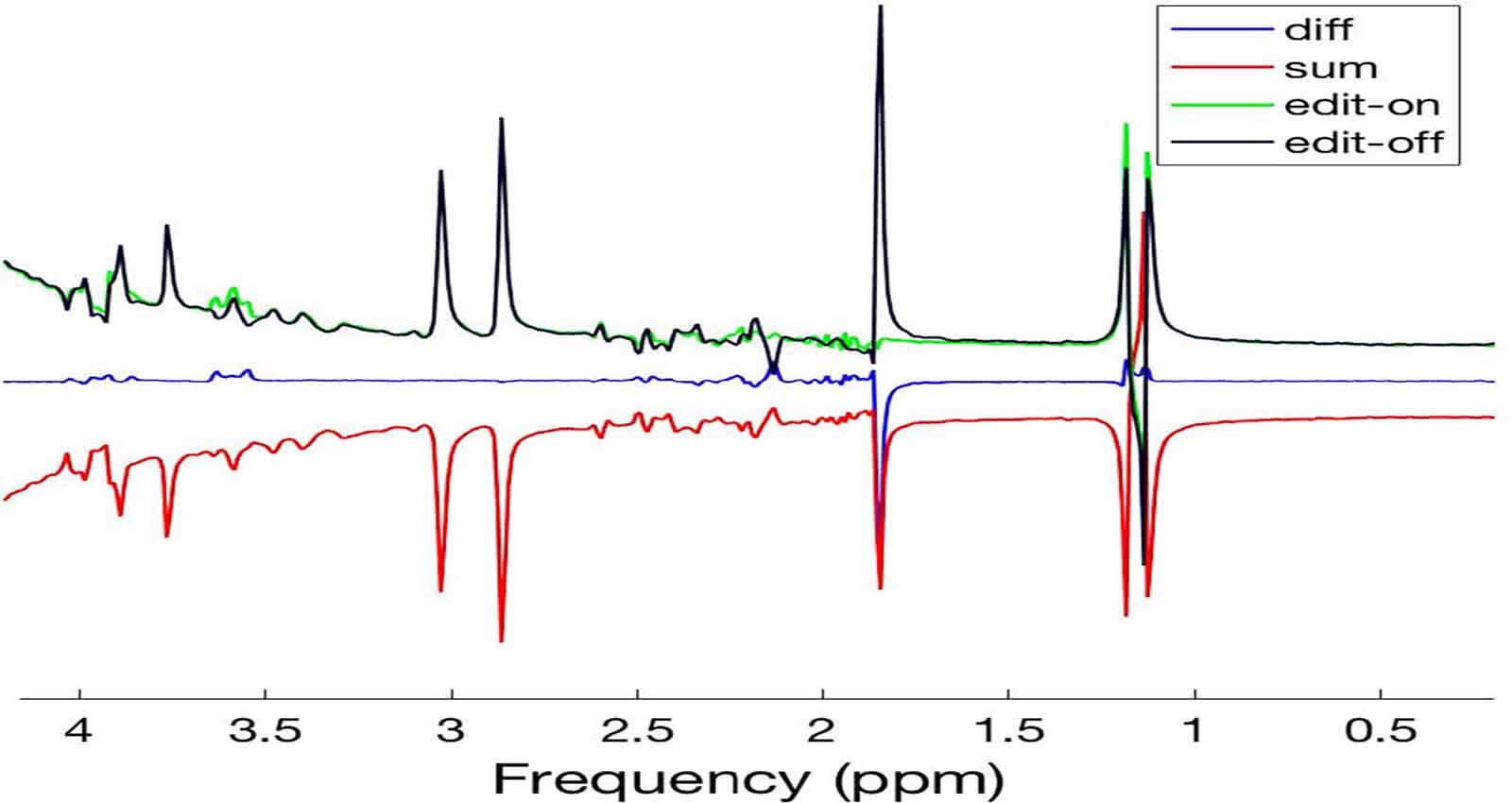 FID-A – Advanced MR spectroscopy processing and simulation