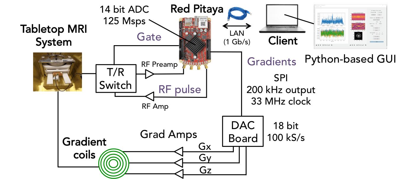 Ocra Open Source Console For Real Time Acquisition Circuit Diagram Schematic Setup